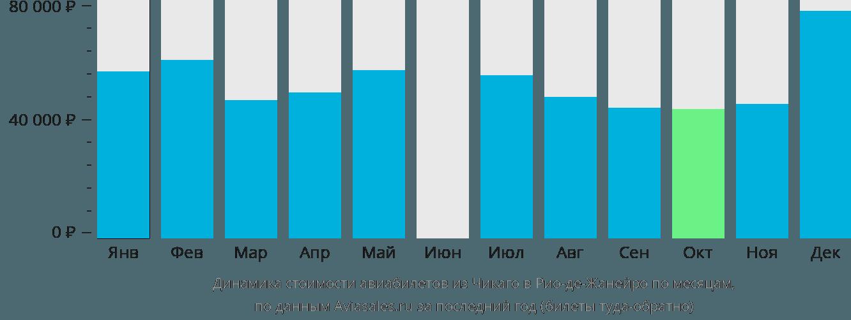 Динамика стоимости авиабилетов из Чикаго в Рио-де-Жанейро по месяцам