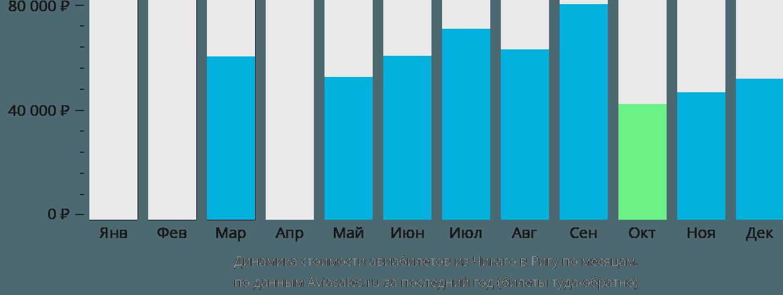 Динамика стоимости авиабилетов из Чикаго в Ригу по месяцам