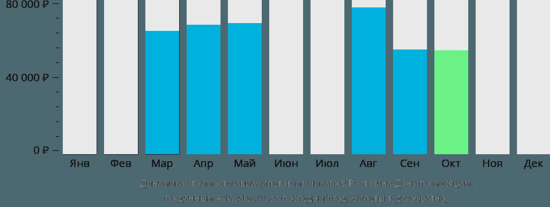 Динамика стоимости авиабилетов из Чикаго в Ростов-на-Дону по месяцам