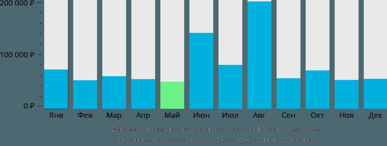 Динамика стоимости авиабилетов из Чикаго в Россию по месяцам