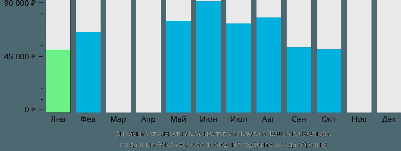 Динамика стоимости авиабилетов из Чикаго в Жешув по месяцам