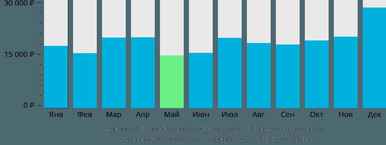 Динамика стоимости авиабилетов из Чикаго в Сан-Диего по месяцам
