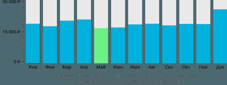 Динамика стоимости авиабилетов из Чикаго в Сан-Франциско по месяцам