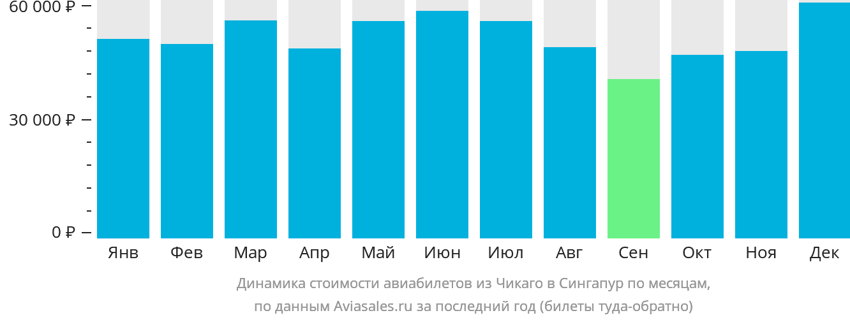 Динамика стоимости авиабилетов из Чикаго в Сингапур по месяцам