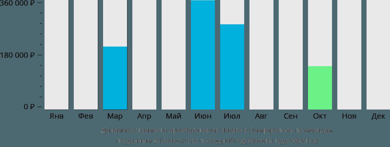 Динамика стоимости авиабилетов из Чикаго в Симферополь по месяцам