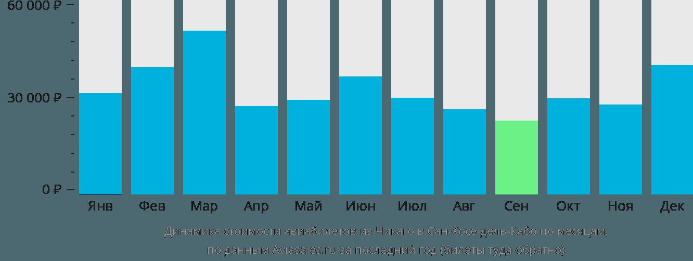 Динамика стоимости авиабилетов из Чикаго в Сан-Хосе-дель-Кабо по месяцам