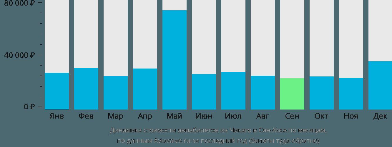 Динамика стоимости авиабилетов из Чикаго в Сан-Хосе по месяцам