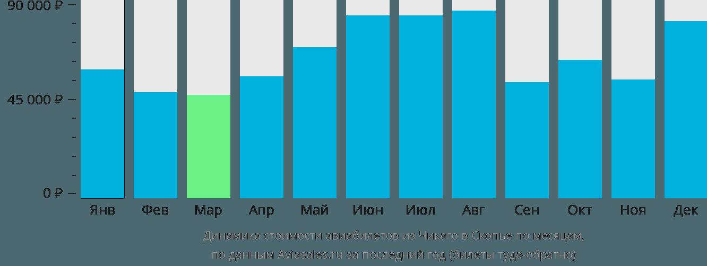Динамика стоимости авиабилетов из Чикаго в Скопье по месяцам