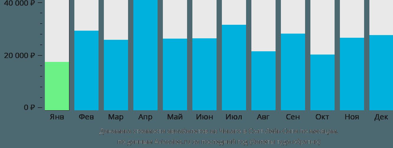 Динамика стоимости авиабилетов из Чикаго в Солт-Лейк-Сити по месяцам