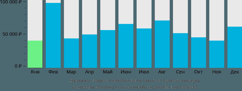 Динамика стоимости авиабилетов из Чикаго в Софию по месяцам