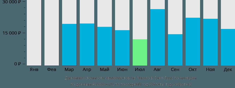 Динамика стоимости авиабилетов из Чикаго в Сент-Луис по месяцам