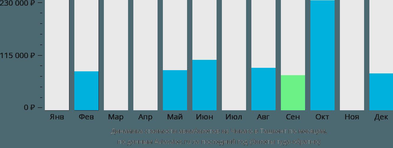 Динамика стоимости авиабилетов из Чикаго в Ташкент по месяцам