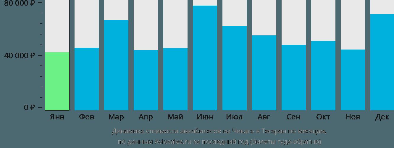 Динамика стоимости авиабилетов из Чикаго в Тегеран по месяцам