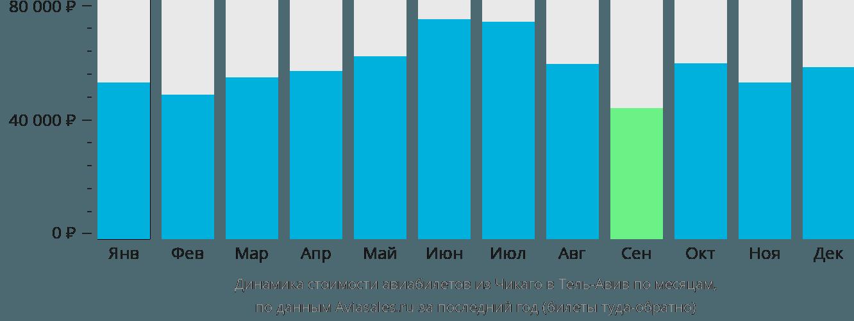 Динамика стоимости авиабилетов из Чикаго в Тель-Авив по месяцам