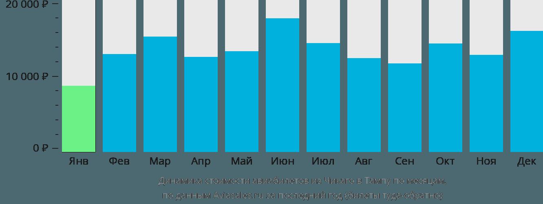 Динамика стоимости авиабилетов из Чикаго в Тампу по месяцам