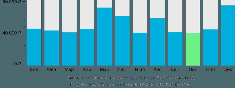 Динамика стоимости авиабилетов из Чикаго в Тайбэй по месяцам