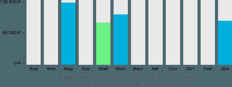 Динамика стоимости авиабилетов из Чикаго в Астану по месяцам