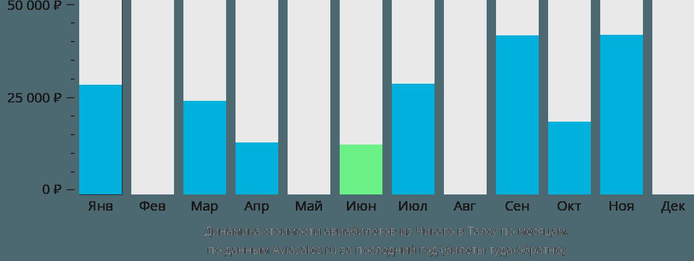 Динамика стоимости авиабилетов из Чикаго в Талсу по месяцам