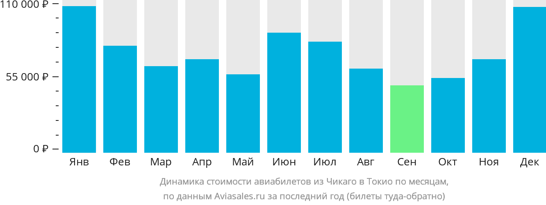 Динамика стоимости авиабилетов из Чикаго в Токио по месяцам