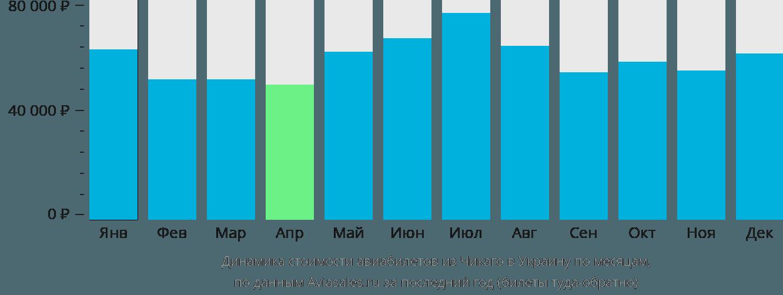 Динамика стоимости авиабилетов из Чикаго в Украину по месяцам