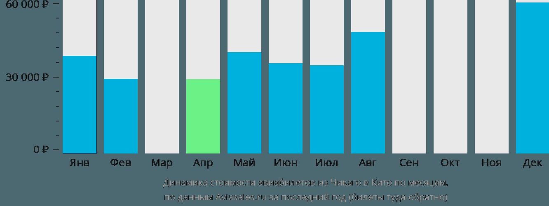 Динамика стоимости авиабилетов из Чикаго в Кито по месяцам
