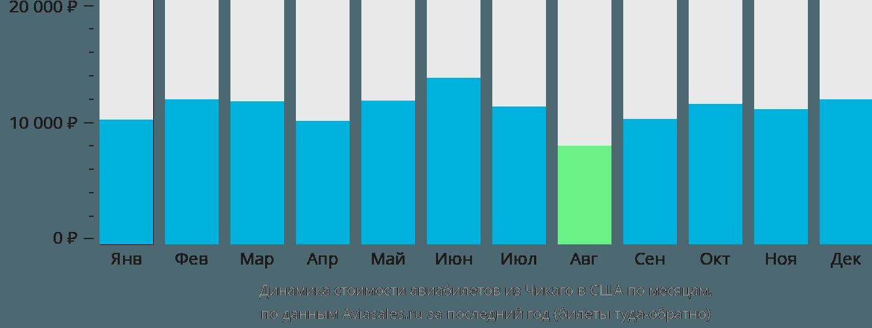 Динамика стоимости авиабилетов из Чикаго в США по месяцам
