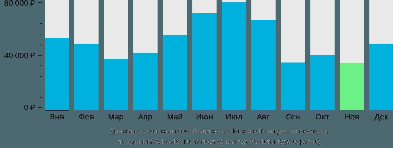 Динамика стоимости авиабилетов из Чикаго в Венецию по месяцам