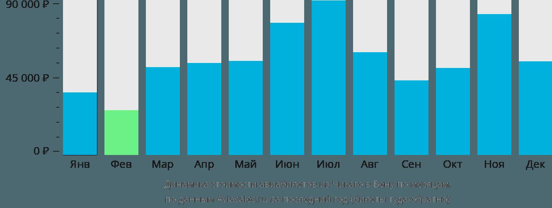 Динамика стоимости авиабилетов из Чикаго в Вену по месяцам