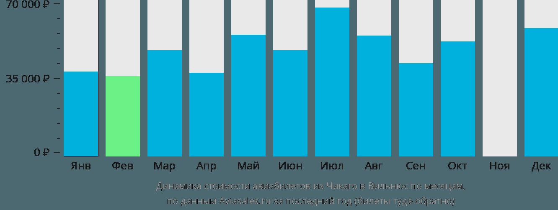 Динамика стоимости авиабилетов из Чикаго в Вильнюс по месяцам