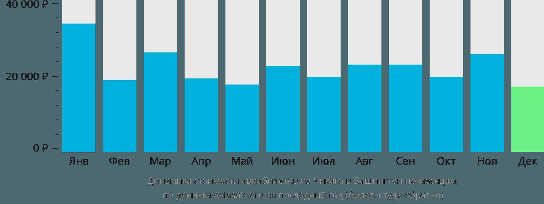 Динамика стоимости авиабилетов из Чикаго в Вашингтон по месяцам