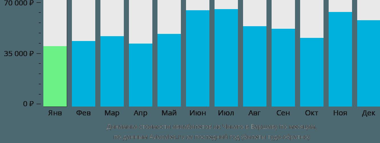 Динамика стоимости авиабилетов из Чикаго в Варшаву по месяцам