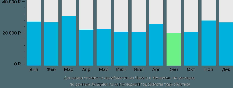 Динамика стоимости авиабилетов из Чикаго в Монреаль по месяцам