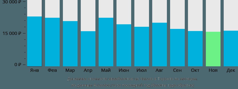 Динамика стоимости авиабилетов из Чикаго в Торонто по месяцам