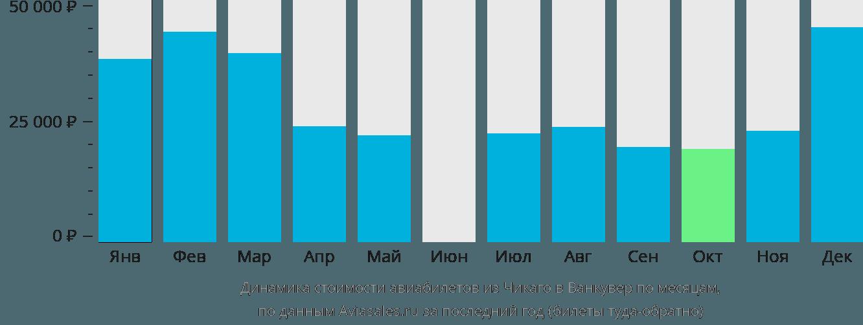 Динамика стоимости авиабилетов из Чикаго в Ванкувер по месяцам