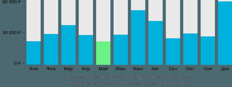 Динамика стоимости авиабилетов из Шарлотсвилла по месяцам