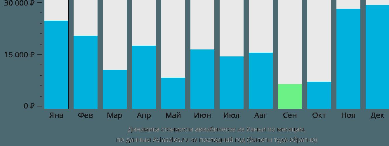 Динамика стоимости авиабилетов из Ханьи по месяцам