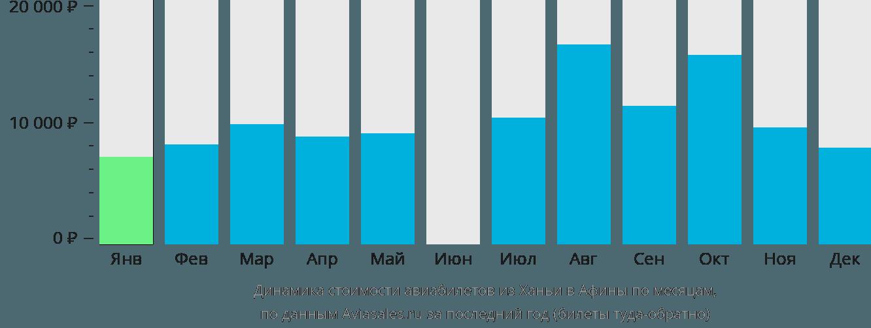 Динамика стоимости авиабилетов из Ханьи в Афины по месяцам