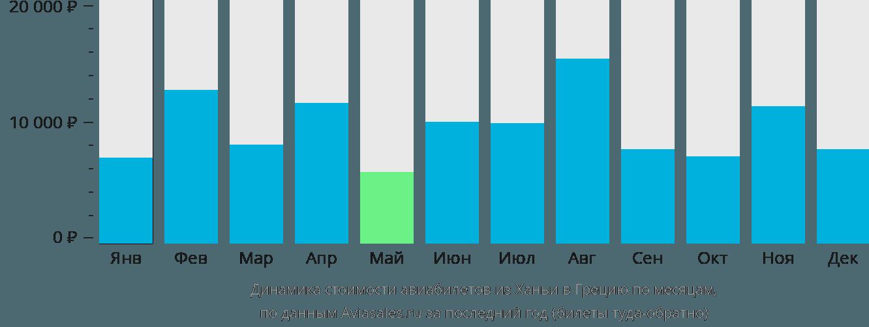 Динамика стоимости авиабилетов из Ханьи в Грецию по месяцам