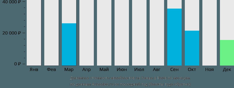 Динамика стоимости авиабилетов из Ханьи в Киев по месяцам