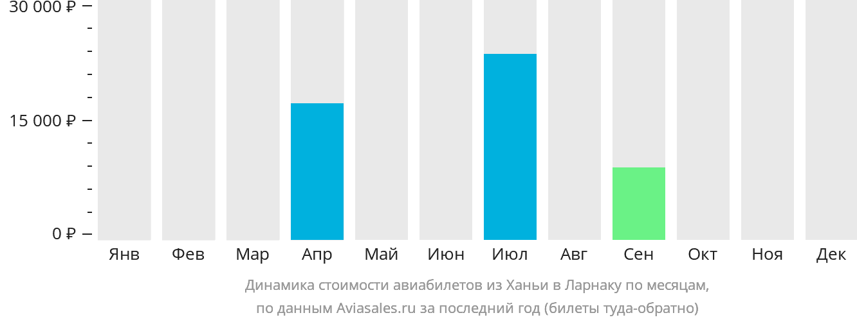 Динамика стоимости авиабилетов из Ханьи в Ларнаку по месяцам