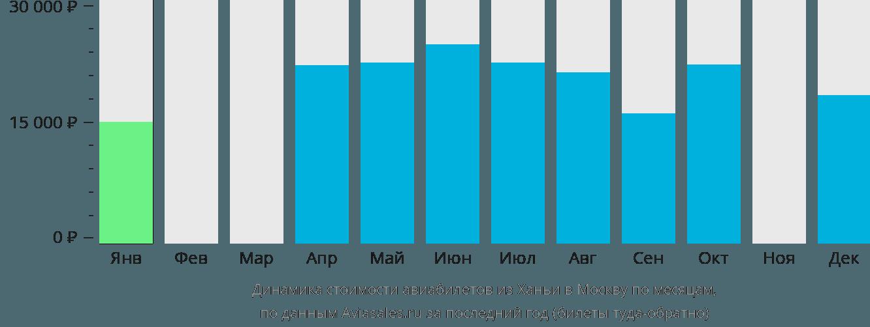 Динамика стоимости авиабилетов из Ханьи в Москву по месяцам