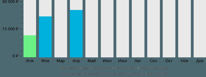 Динамика стоимости авиабилетов из Ханьи в Париж по месяцам