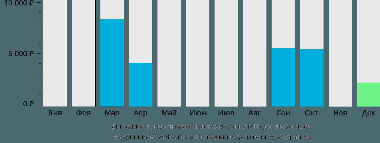 Динамика стоимости авиабилетов из Ханьи в Пафос по месяцам