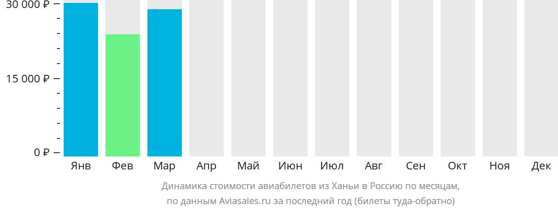Динамика стоимости авиабилетов из Ханьи в Россию по месяцам