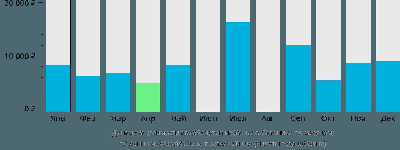 Динамика стоимости авиабилетов из Ханьи в Салоники по месяцам