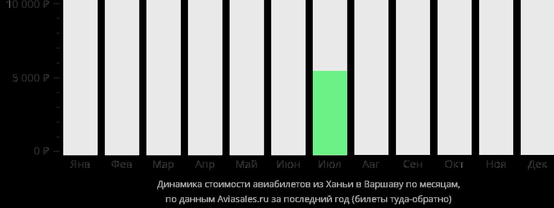 Динамика стоимости авиабилетов из Ханьи в Варшаву по месяцам