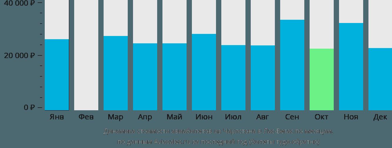 Динамика стоимости авиабилетов из Чарлстона в Лас-Вегас по месяцам