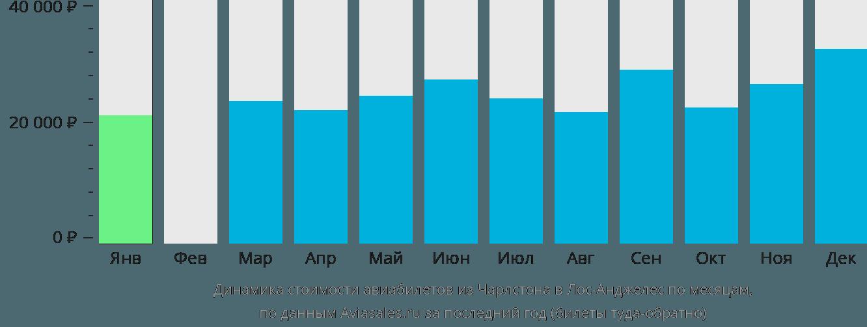 Динамика стоимости авиабилетов из Чарлстона в Лос-Анджелес по месяцам
