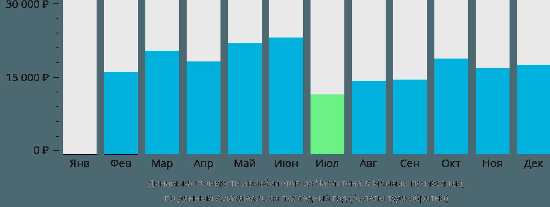 Динамика стоимости авиабилетов из Чарлстона в Майами по месяцам