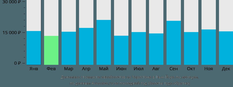 Динамика стоимости авиабилетов из Чарлстона в Нью-Йорк по месяцам